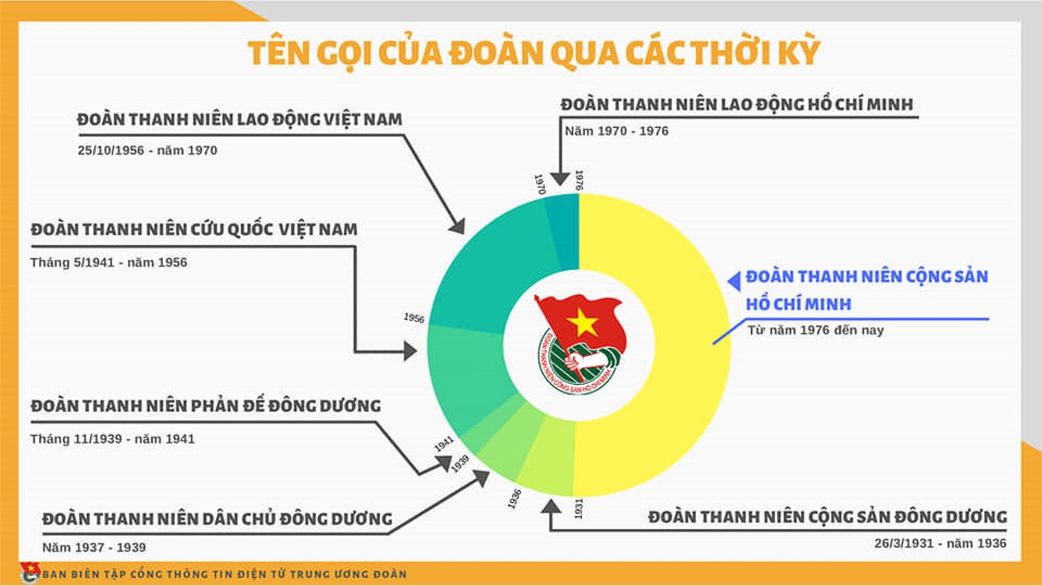Đoàn TNCS Hồ Chí Minh: 89 năm xây dựng và trưởng thành