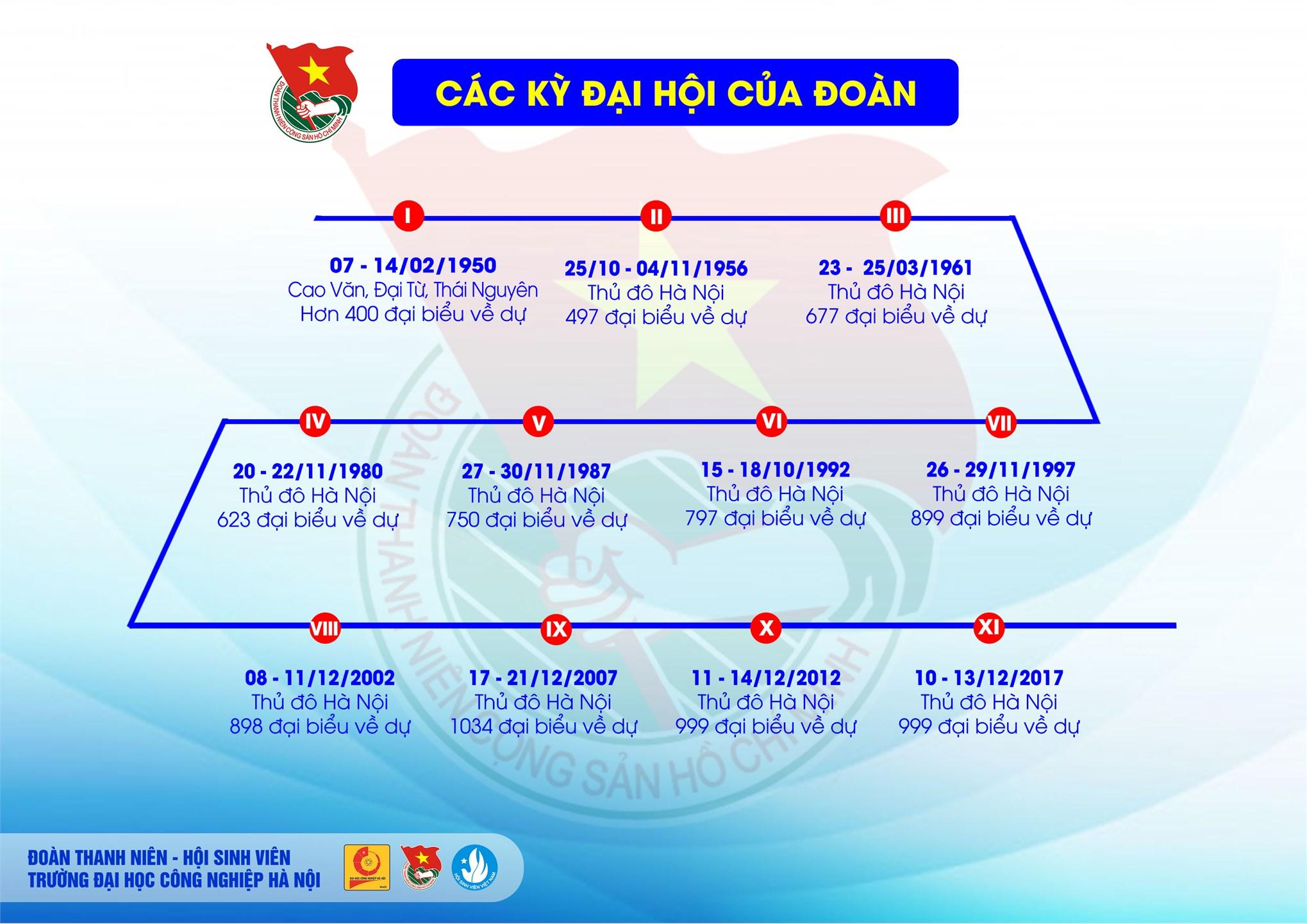 90 năm hình thành và phát triển của Đoàn TNCS Hồ Chí Minh (1931 - 2021)